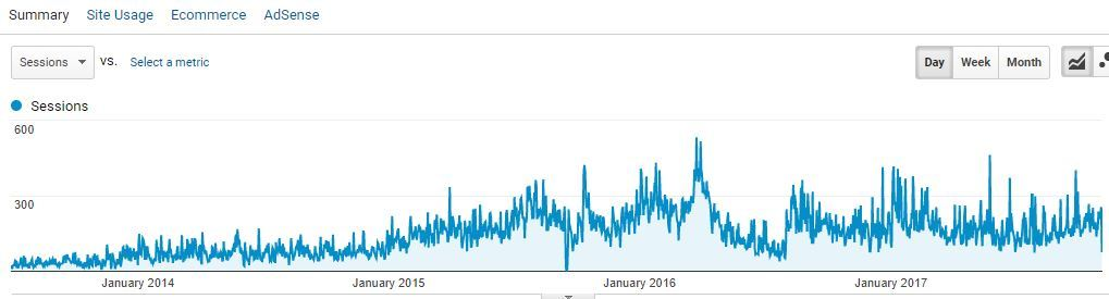 Direct Traffic Growing Over Time
