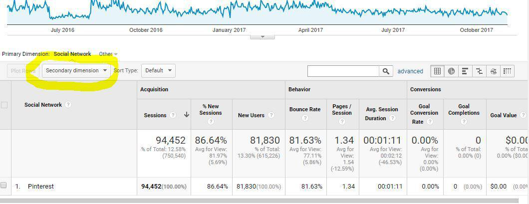Finding Pinterest data in Google Analytics.