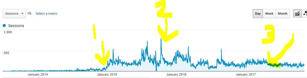 Pinterest Traffic Dropping Over Time