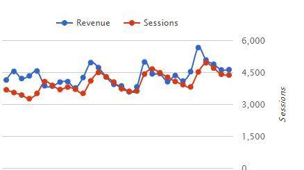 Mediavine bloggers income