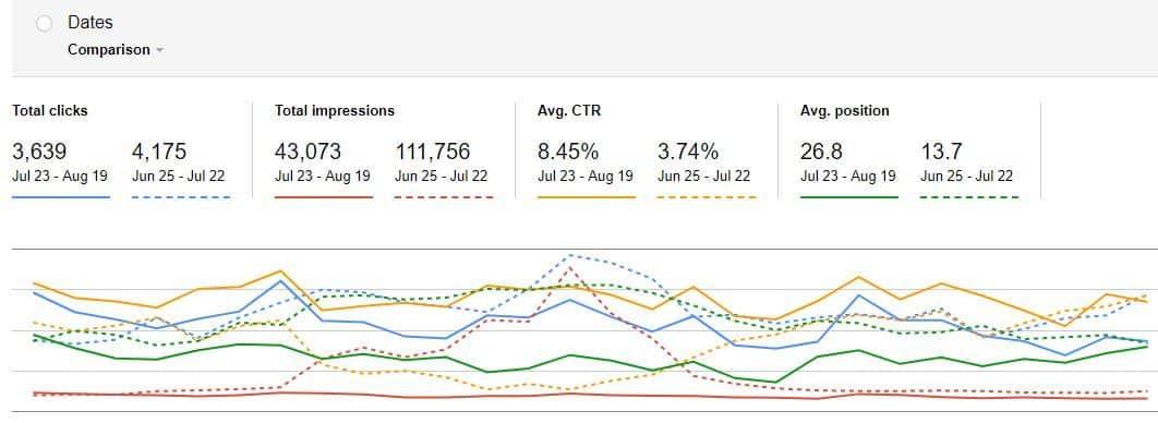 Google Update Data August 2018