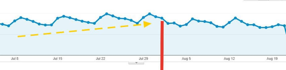 Traffic Falling after August 1st.JPG (1)