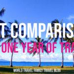 Gap Year Costs Comparison